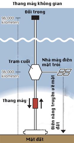 thang-may-bac-len-troi-tai-nhat-ban