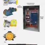 Các thiết bị phụ kiện thang máy